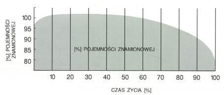 pojemność akumulatora VRLA Emu